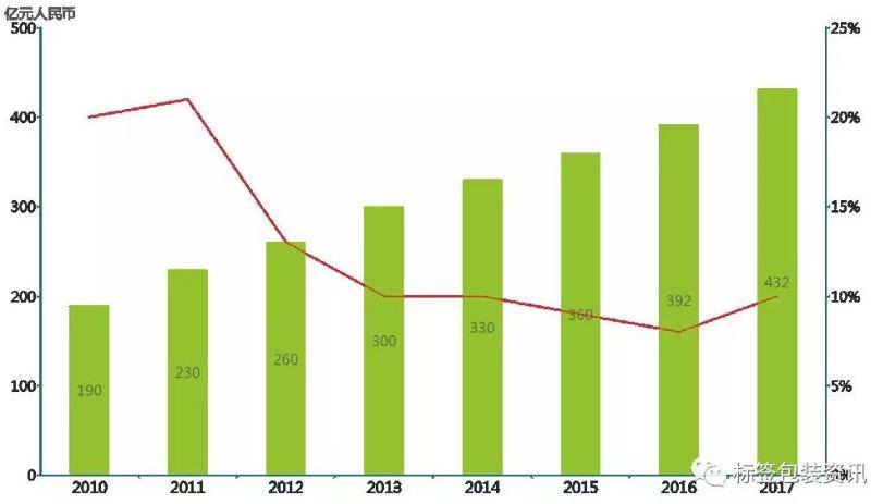 我国标签印刷业年产值增长趋势图