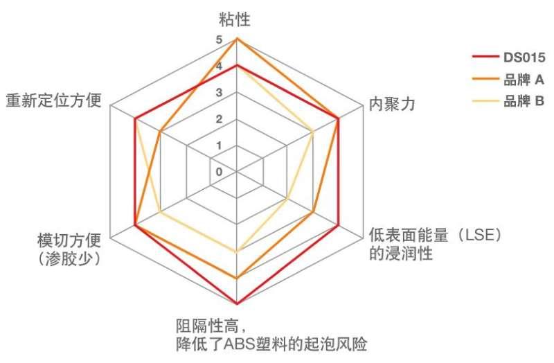 DS015溶剂胶