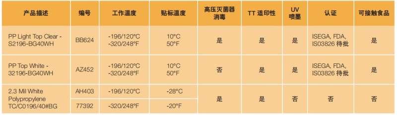 超低温和消毒标签材料